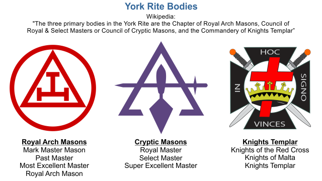York Rite Freemasonry